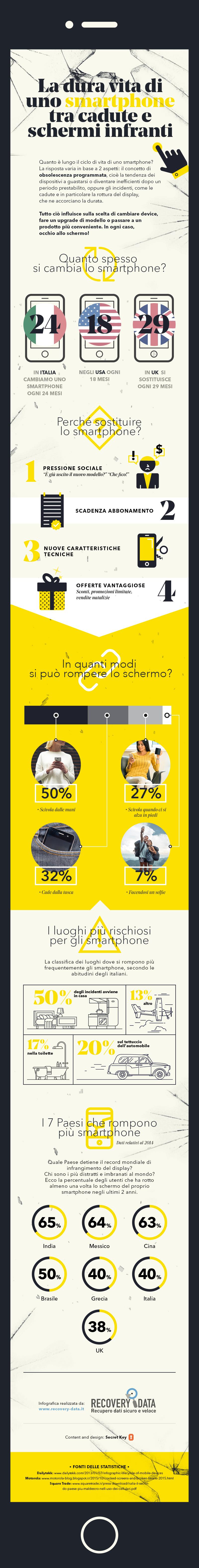 Le principali cause di rottura degli smartphone