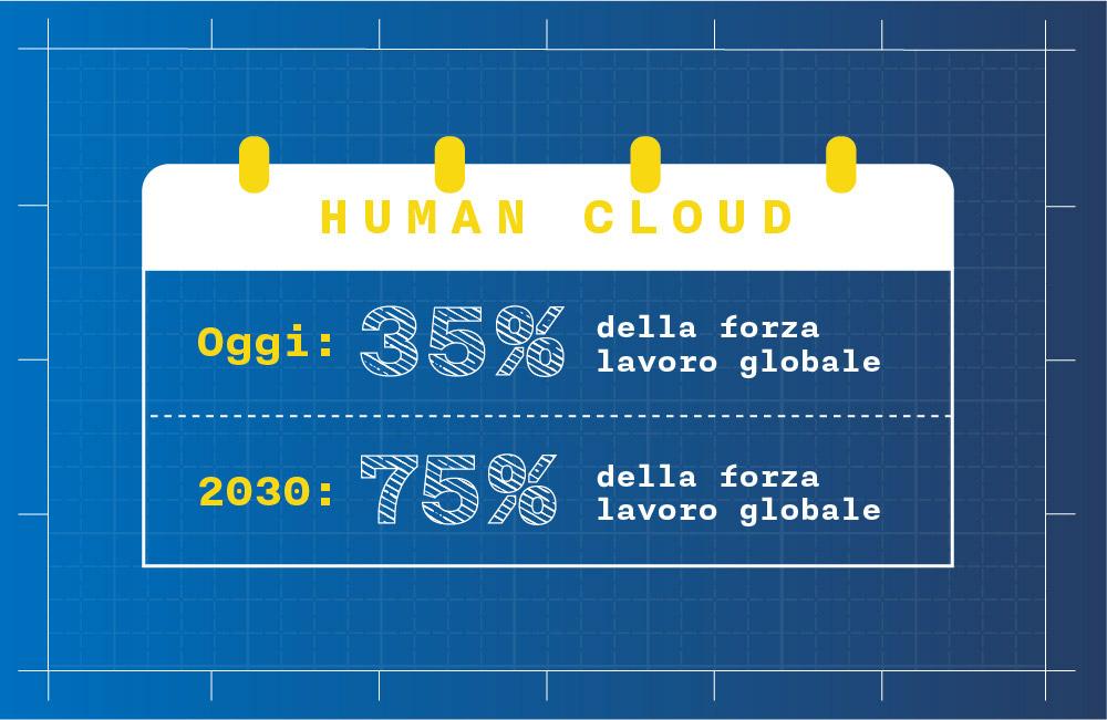 human-cloud-i-lavori-del-futuro-quarta-rivoluzione-industriale
