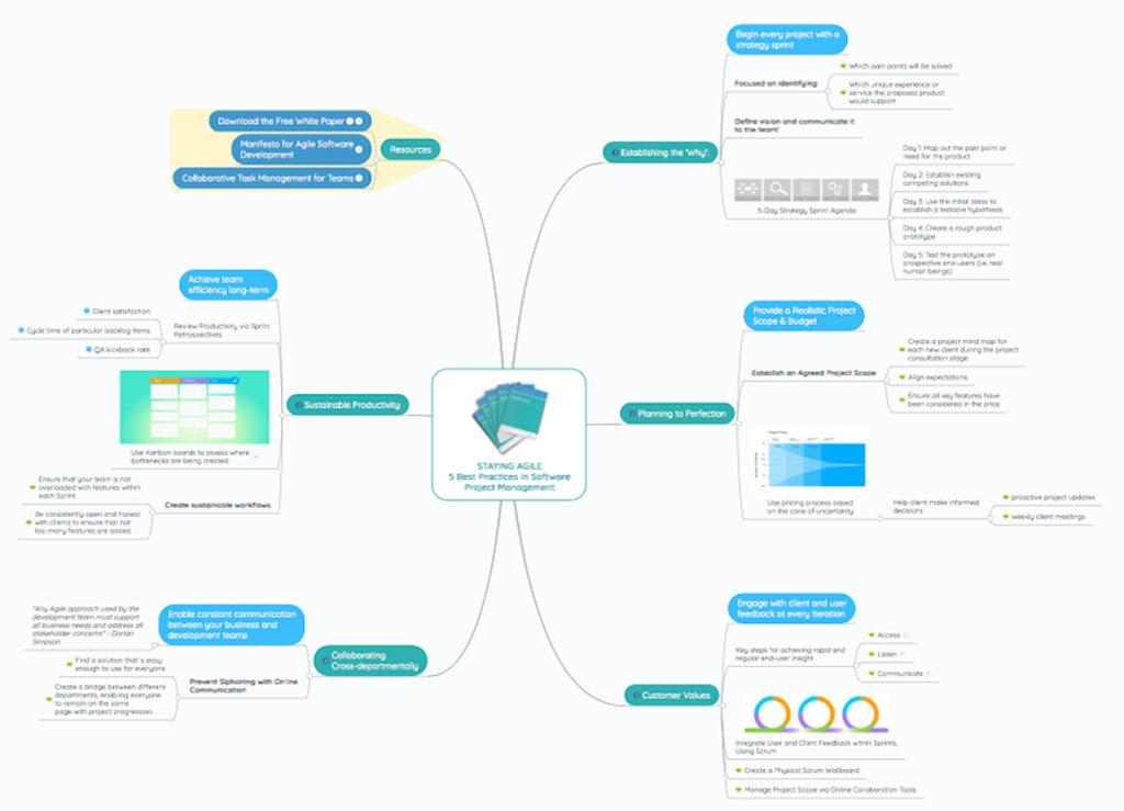 Le migliori app e i migliori software per la gestione dei task aziendali