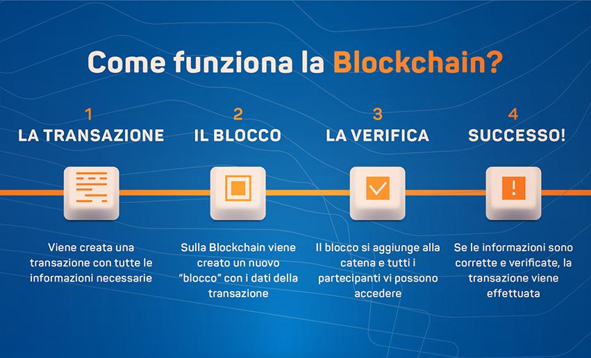 blockchain-come-funziona-transazione